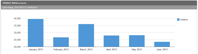 Jan to June 2013 visitor stats UK Traffic News
